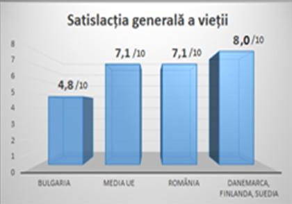 După datele Eurostat 2016: Calitatea vieții